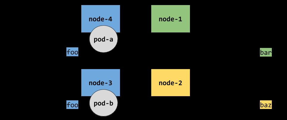 k8s topology 4