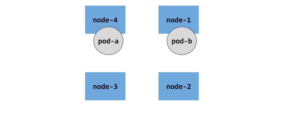 k8s topology 1