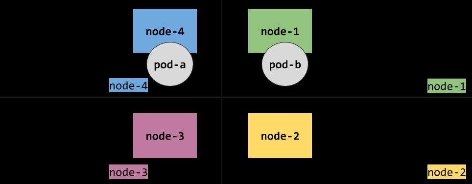 k8s topology 2