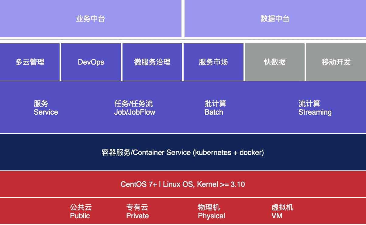 产品架构图